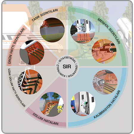 SIR | İstatistiksel Envanter Mutabakatı
