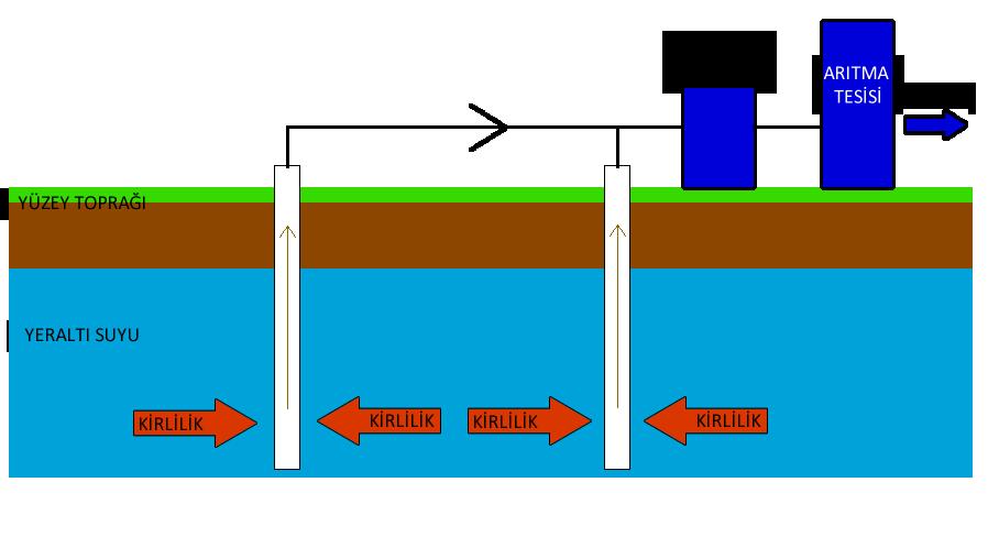 Yeraltı suyu arıtımı