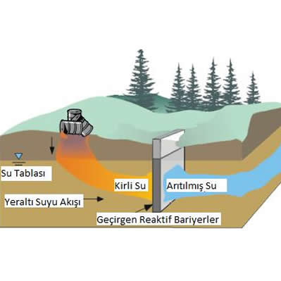 Geçirgen Reaktif Bariyerler (GRB) Yöntemi