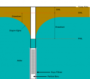 tora kuyu hidroliği, yeraltı suyu temizleme