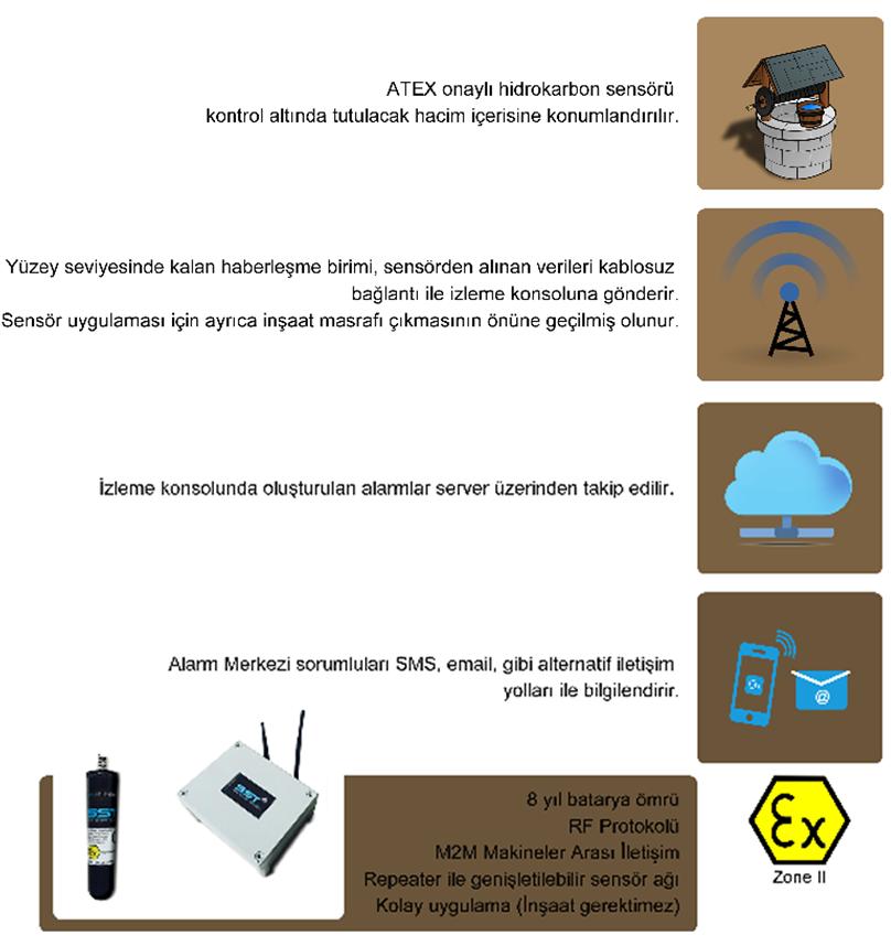 gözlem kuyusu hidrokarbon sensörleri